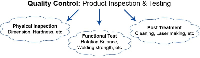 AmTech International quality control